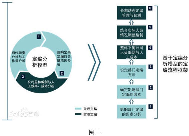 公司的组织结构设计应该明确公司的管理模式,各级部门职责