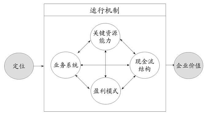 要素概括为:战略定位,业务系统,关键资源能力,盈利模式,现金流结构,企